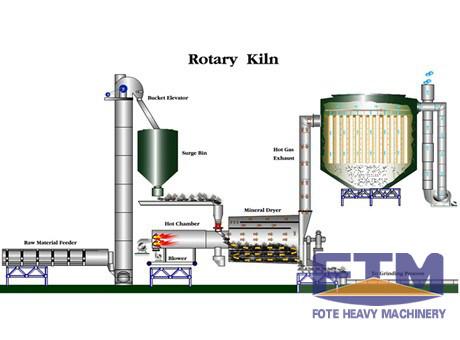 industry dryer